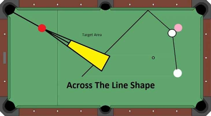 across the line shape